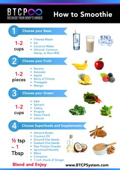 *How to Smoothie Chart.*  Necessary ingredients to make a delicious smoothie recipe!