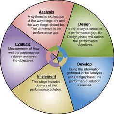 addieModel: Addie model for instructional design