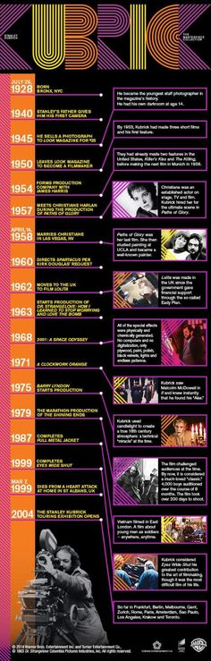 Stanley Kubrick's Movie Timeline Visualized (Exclusive Infographic)
