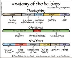 Anatomy of the Holidays   By WrongHands1   #thanksgiving #christmas #LOL Funny Jokes, Hilarious, Funny Humour, Funny Cartoons, Wtf Funny, Cultura General, Christmas And New Year, Christmas Comics, Christmas Stuff