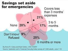 How much do you have saved in case of an emergency? Wealth Management, Usa Today, Financial Planning, Stock Market, Personal Finance, Frugal, Saving Money, Investing, Homeschool