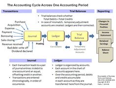 The accounting cycle. Transactions are entered into the journal as the first step in the accounting cycle. The journal is organized chronologically, that is, entries are added one after another in the order they occur. Journal entries are transferred to a Accounting Notes, Accounting Cycle, Accounting Education, Accounting Classes, Accounting Basics, Accounting Student, Bookkeeping And Accounting, Bookkeeping Business, Accounting
