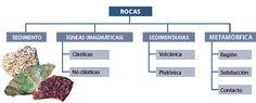 Codelco Educa/ Procesos Productivos Universitarios/Exploración/Reconocimiento/rocas