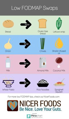 Low FODMAP Food Swaps Not sure what to eat on the low FODMAP diet? We created this handy infographic to show you some simple low FODMAP food swaps. Dieta Fodmap, Ibs Fodmap, Fodmap Meal Plan, Low Fodmap Foods, Fructose Malabsorption, Ibs Diet, Gerd Diet, Fructose Free, Menu Dieta