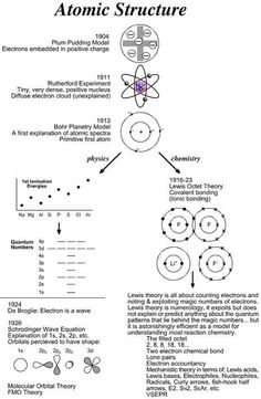 Pretty periodic table tha science for secondary grades biology atomic structure diagrams of the plum pudding rutherford and bohr models of the teaching chemistrychemistry a levelchemistry urtaz Gallery