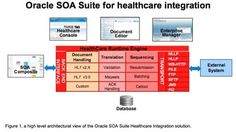Connecting Clinical and Administrative Processes: Oracle SOA Suite for Healthcare Integration