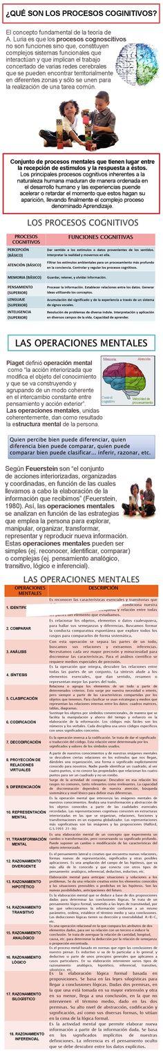 ... PROCESOS COGNITIVOS Y PROCESOS MENTALES. http://olyud.blogspot.com.es/