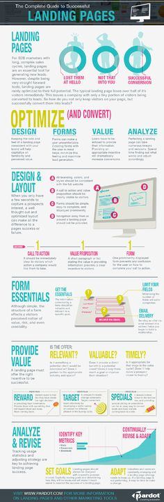 Content marketing infographic: The Complete Guide to Landing Pages. A non-traditional infographic (if there's such a thing) acting more as an extended ebook layout with less of the 'graph' and 'graphic' visual elements and more words.