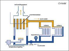 De verwarmingsinstallatie lijkt erg moeilijk, maar dat is het niet. In de installatie wordt water verwarmd met gas, dit warmte wordt weer afgegeven in de radiator, waarna het water weer wordt verwarmd, enz., enz. Je hebt wel wat nodig om de temperatuur te regelen! Dit doet de thermostaat.