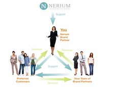 Nerium International. Changing lives, changing lifestyles. Whether you wish to be a retail, preferred customer or join me as a brand partner you will appreciate the loving, caring, sharing mantra of this awesome company. http://Rosemary.aRealBreakthrough.com
