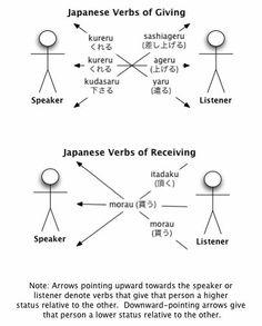 Japanese verbs of giving Japanese Verbs, Kanji Japanese, Japanese Quotes, Japanese Phrases, Study Japanese, Japanese School, Japanese Culture, Learning Japanese, Japanese Grammar