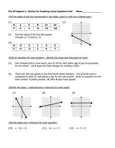 Algebraic Equations Chart | Algebra 1 Review for Graphing Linear Equations Test