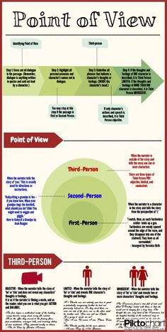 How to Identify Point of View Infographic. My first experience using piktochart. I am in love!