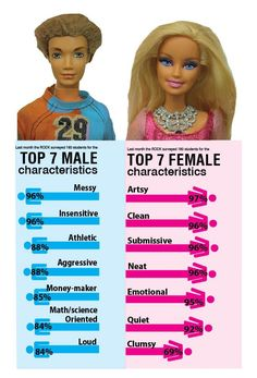 This is data was collected from elementary students. Gender stereotypes are even imposed on children. (findings)