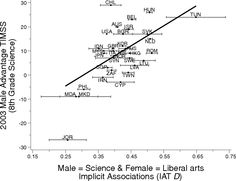 National differences in gender–science stereotypes predict national sex differences in science and math achievement. National Academy, Academy Of Sciences, Gender, Math, Math Resources, Music Genre