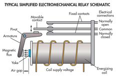 The typical electromechanical relay uses an armature that pivots when a magnetic field from the energizing coil attracts it. The movement of the armature opens and closes mechanical contacts.