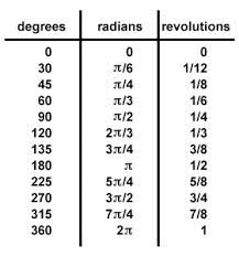 unit circle radians chart - Google Search | Projects to Try ...