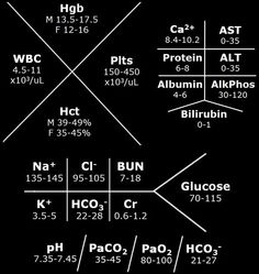 charts labs and lab values on pinterest : lab tree diagram - findchart.co