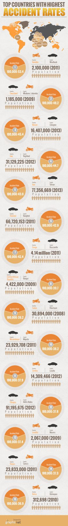 Top Countries With Highest Accidents Rates [INFOGRAPHIC] #accidents#rates