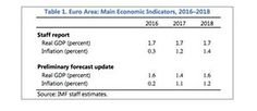 IMF cuts growth predictions for eurozone over post-Brexit confusion.(July 8th 2016)