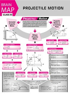 - very nice stuff - share it -projectile motion - concept map - MTG For Physics Lessons, Learn Physics, Physics Concepts, Basic Physics, Physics Formulas, Physics Notes, Chemistry Notes, Chemistry Lessons, Physics And Mathematics