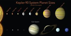 NASA Found a Solar System With as Many Planets as Ours