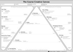 Course Creative Canvas It Management, Business Management, Business Planning, Training And Development, Leadership Development, Design Thinking, Kaizen, Business Model Canvas, Business Marketing