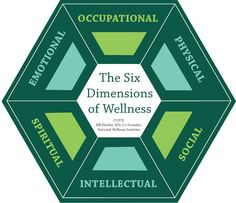 The Six Dimensions of Wellness - National Wellness Institute