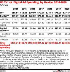 US TV* vs. Digital Ad Spending, by Device, 2014-2020 (billions)