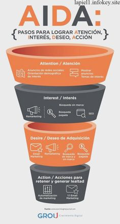 Find tips and tricks, amazing ideas for Inbound marketing. Discover and try out new things about Inbound marketing site Marketing Logo, Digital Marketing Strategy, Inbound Marketing, Marketing Digital Online, Marketing Na Internet, Marketing Quotes, Marketing Plan, Marketing Tools, Business Marketing