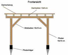 Terrassenüberdachung selber bauen: Anleitung mit Bauplan Planer, Bed, Furniture, Home Decor, Roof Trusses, Summer Garden, Sweden, Decoration Home, Stream Bed