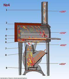 Печь ракетная с русской печью. Oven Diy, Diy Pizza Oven, Pizza Oven Outdoor, Fire Pit Grill, Diy Fire Pit, Cooking Stove, Fire Cooking, Jet Stove, Stove Oven