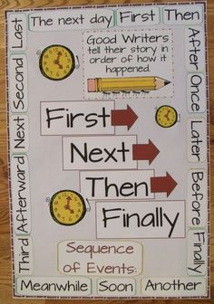 Narrative Transition Words Anchor Chart. Love it!!  Must remember to make one for expository transition words as well.