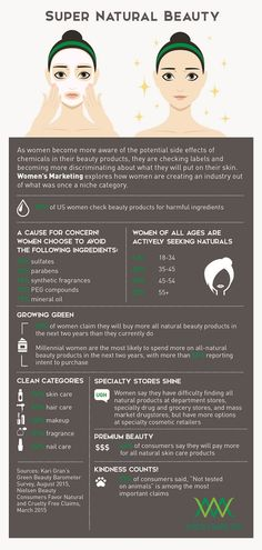 Super Natural Beauty Infographic