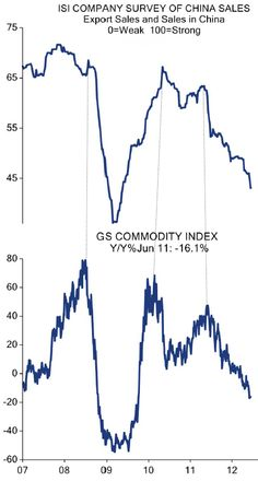 The Chinese economy is the real driver of commodity prices.(June 15th 2012)