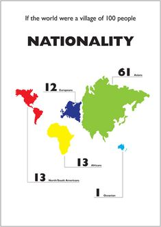 Cool perspective - Nationality Infographic Print: Simple infographics on key world statistics. This one of a large series shows the continental distribution if the entire world population were 100 people. Visualisation, Data Visualization, Global Village, World Population, Modern Metropolis, What The World, Small World, Bulletin Board, Social Studies