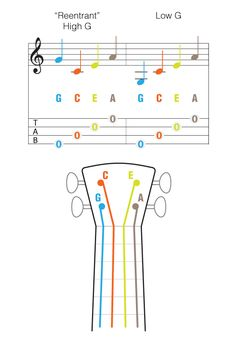 04-notes-on-the-ukulele-mapped-to-staff. I don't understand this right now but maybe I will later!