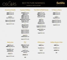 Which Cameras Were Used on the Oscar-Nominated Films of 2014? Hint: It's a Small List
