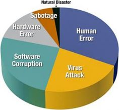 What To Do When Your Data Disappears Natural Disasters, Software, Chart, Artist, Artists