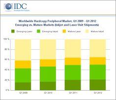 Chart: Q109 - Q112 Emerging vs. Mature Markets (Inkjet and Laser Unit Shipments) via @icharts and @idc