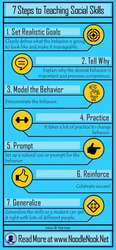 7 Steps to Teaching Social Skills to students with Autism and LIFE Skills Students- www.NoodleNook.Net