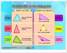 """""""Clasificación de los triángulos"""" es un bonito esquema gráfico de Óscar Alonso, en laeduteca.blogspot.com, en la que de forma gráfica expone la clasificación de los triángulos según sus lados y según sus ángulos."""