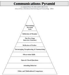 Communications pyramid.png