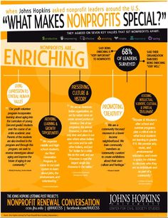 Why are nonprofits special? Johns Hopkins infographic illustrates the core values that distinguish NPOs.