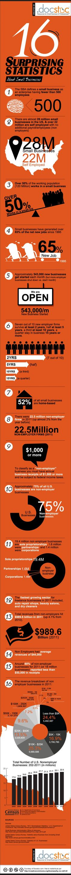 Interesting #smallbusiness #infographic