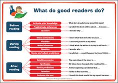 key comprehension strategies that good readers use when reading Reading Charts, Reading Groups, Kids Reading, Reading Skills, Guided Reading, Teaching Reading, Teaching Ideas, Ielts Reading, Close Reading