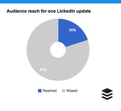 7 Essential LinkedIn Marketing Stats: When to Post, What to Post and How to Improve: Best referral; 20 times per month minimum; Content Marketing, Marketing And Advertising, Social Media Marketing, Word Out, Your Word, Business Articles, Social Business, Interesting Reads, Social Media Tips