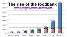 "Food banks graph 2013.  ""The UK is the seventh richest country in the world yet under David Cameron's leadership, we are facing a cost of living crisis and growing epidemic of hidden hunger, with some people increasingly unable to meet their family's basic needs…This incompetent Tory-led Government needs to wake up to the human cost of their failed economic policies and change course now."""