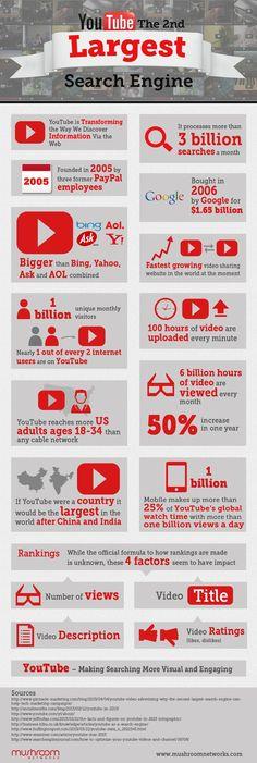 Hoje o Youtube é o segundo maior buscador do mundo, você sabia?   www.tendenciasdigitais.net