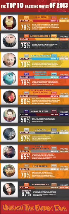 The Top 10 Grossing Movies of 2013!  Iron Man 3 took the top spots, with Man of Steel and Thor: The Dark World shining on the list a bit further down.